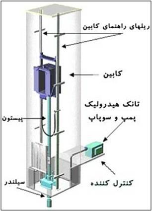 طراحی آسانسور